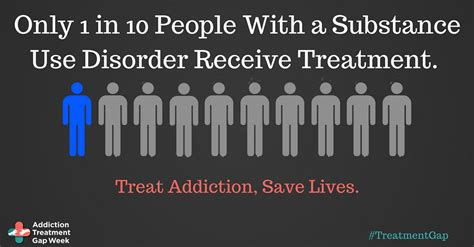 What Is Detox Treatment by Asam Hosts Addiction Treatment Gap Awareness Week