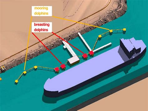Design Of Construction Of Ports And Marine Structures waterfronts for ships