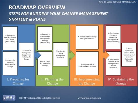 hr roadmap template change management how to manage change in your
