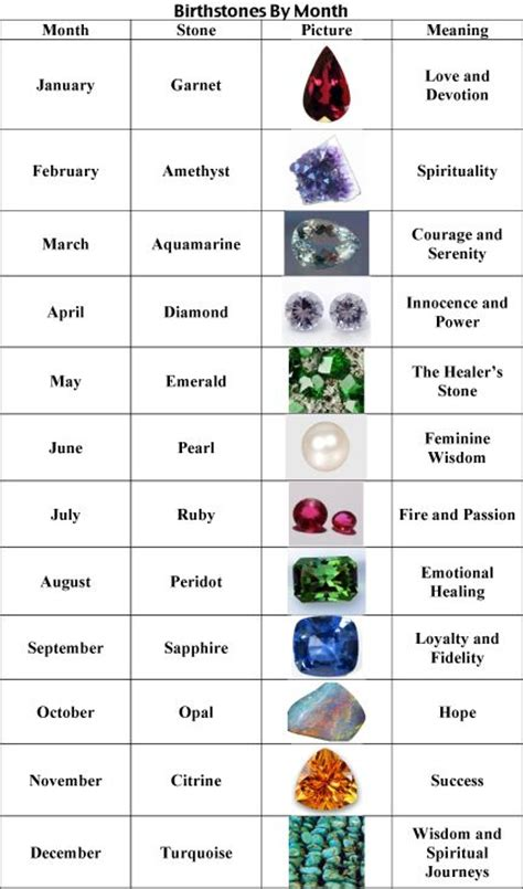 gemstone chart from the earth