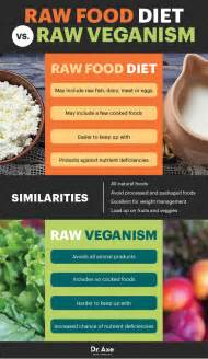 food diet benefits risks and how to do it food diet and dr axe