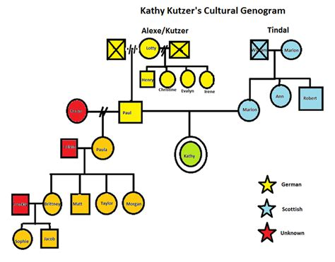 social work genogram template my culture texistential