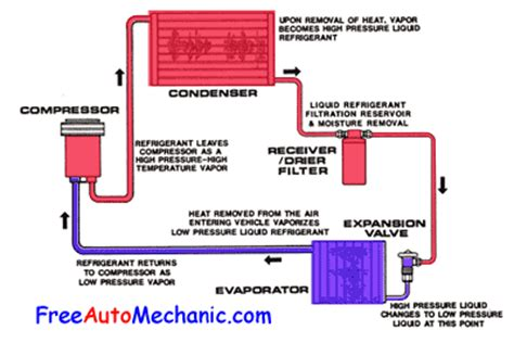 working of air conditioner with diagram auto air conditioning troubleshooting freeautomechanic