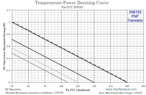 pnp transistor graph 2n6193 transistor derating guide lines based on temperature