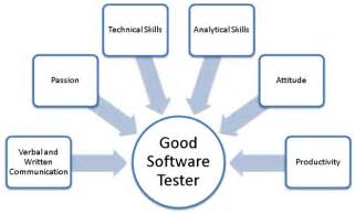 what are the most valuable attributes in a mobile tester