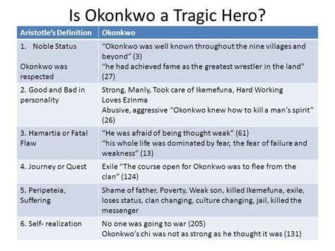 define biography exle okonkwo a tragic hero ppt download