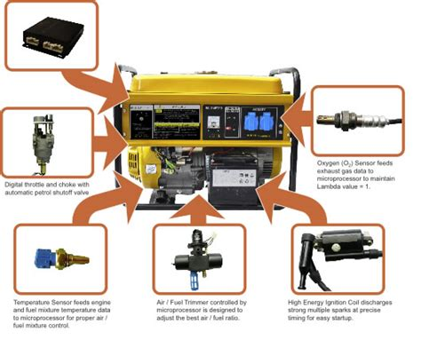 gas generators and their uses