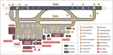 airport layout wikipedia airport wikiwand