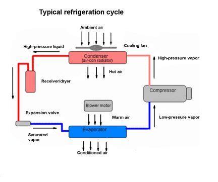 basics of refrigeration