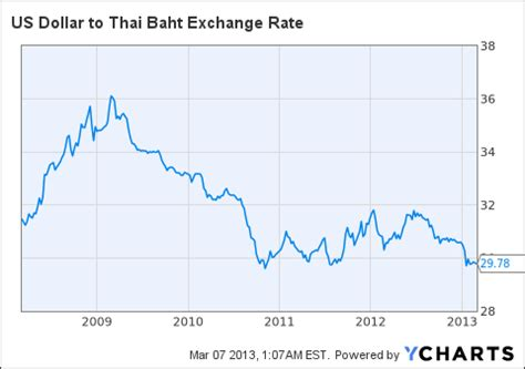 currency converter baht to usd today us dollar rate in thailand forex trading