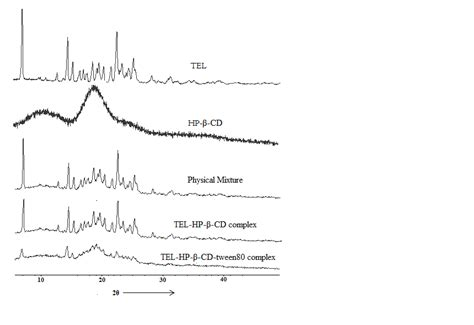 x ray diffraction pattern fourier transform physicochemical characterization and evaluation of