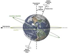 what side do sts go on what is earth s axial tilt universe today