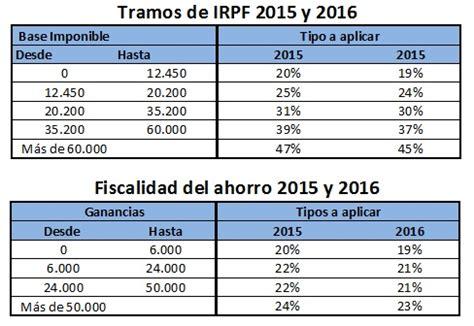tramos irpf base imponible y base del ahorro 2016 191 compensa un plan de pensiones a los 50 a 241 os planes de