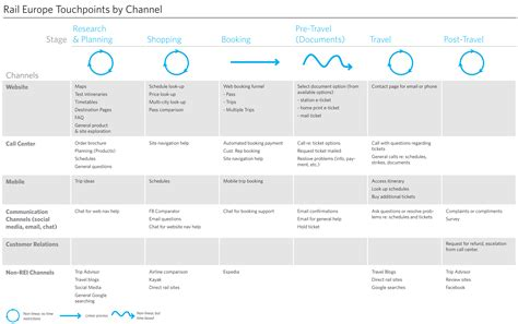 customer experience mapping template the anatomy of an experience map adaptive path