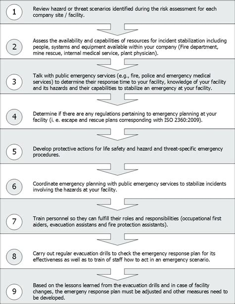information security incident response plan template information security incident response plan template