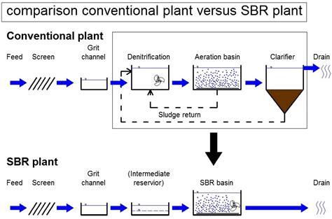 design criteria sequencing batch reactor sbr process