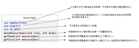 view layout params android view框架总结 三 view工作原理 爱程序网
