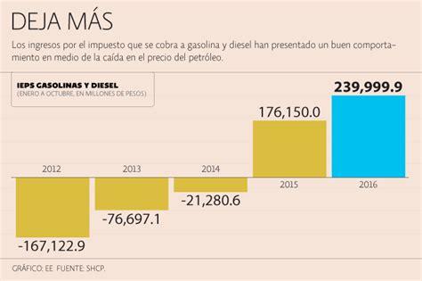 ley del ieps 2016 onleynsolutionscom en el 2017 ieps a gasolina dejar 225 m 225 s de 280 000 mdp imcp