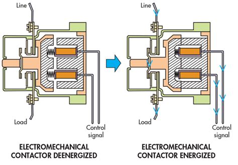 engineering essentials relays and contactors machine design