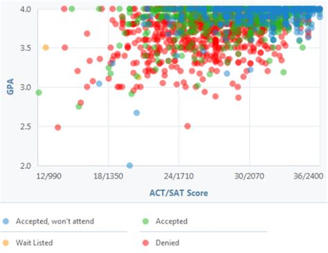 Average College Acceptance Letter Time Can You Get Into Ucla See A Gpa Sat And Act Graph For Admission Ucla Gpa Sat And Act Graph