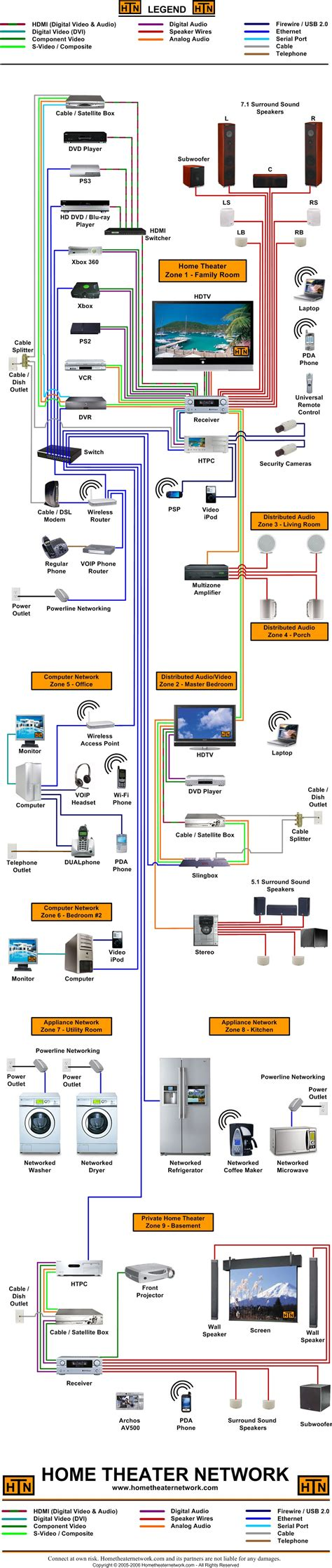 home entertainment network design home theater network s large block diagram