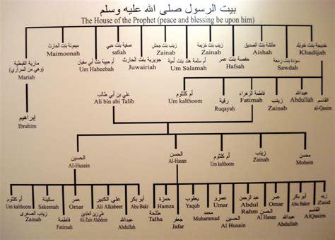 silsilah nabi muhammad saw makkah2008 view