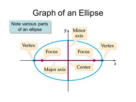 Conic Sections Ellipse Ppt by Conic Sections The Ellipse Part A Ppt