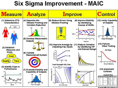lean six sigma for how improvement experts can help in need and help improve the environment books 128 best images about scrum lean sig sigma on