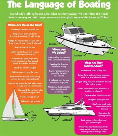 boat fishing terms best 25 boat terms ideas on pinterest sailing boat