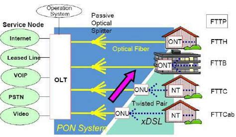 Slitter By Damai Optical Supply abc of pon understanding olt onu ont and odn
