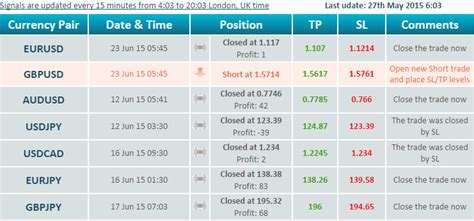 best forex trading signals best forex trading signals provider 058018 narekyfuhevaq
