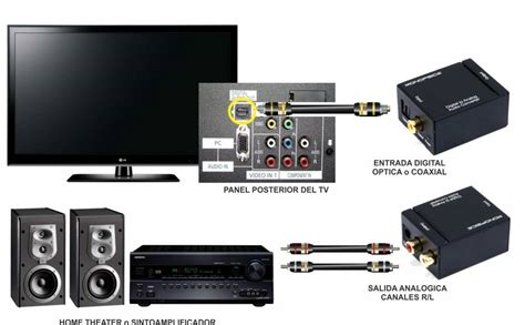 entrada optica tv conversor 211 ptico toslink coaxial digital para rca ilha
