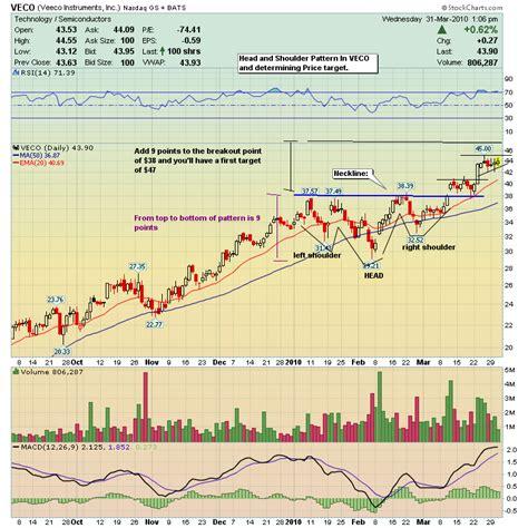 sharekhan pattern finder price art of trading determing price targets on patterns