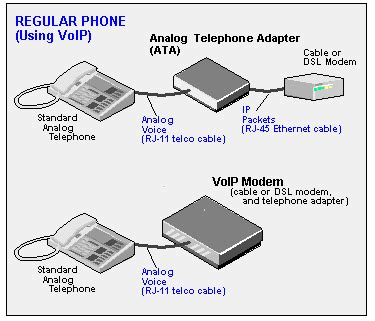analog telephone adapter definition from pc magazine