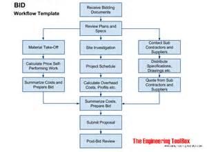 free workflow template bid work flow template