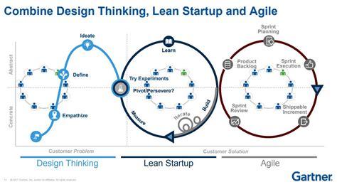 design thinking vs agile james rodmell jrodmell twitter