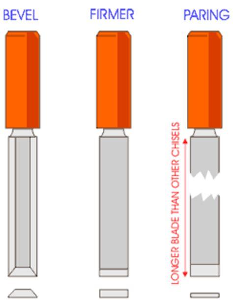 types  chisel