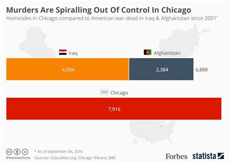 out statistics 2016 homicides in chicago eclipse u s toll in afghanistan and iraq infographic