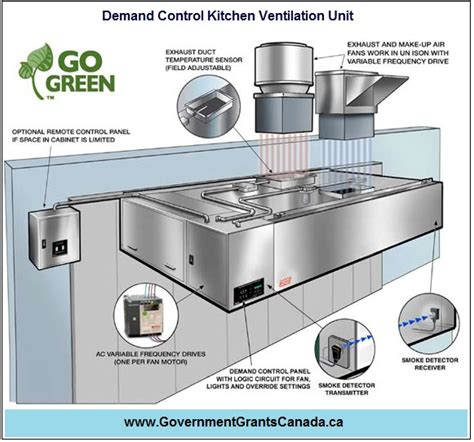 Kitchen Demand Ventilation Space Heating Programs Demand Kitchen