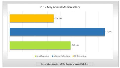 Average Salary For Court Reporter by Spotlight Court Reporter Findmytradeschool
