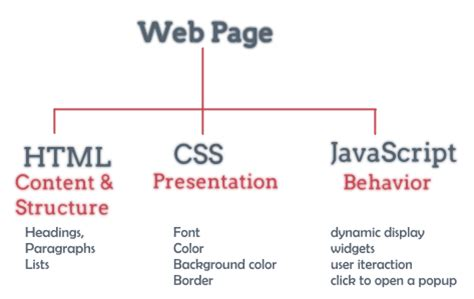 website tutorial html css javascript a modern html introductory tutorial fastwebstart