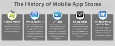 mobile appstore history of mobile app stores infographic