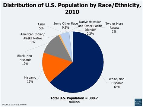 us demographics by race and ethnicity map the sociological cinema distribution of u s population