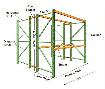 flow pallet racking systems pallet racking