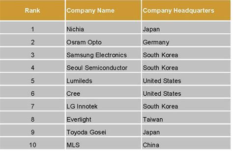 top led lighting manufacturers top led lighting manufacturers lighting ideas