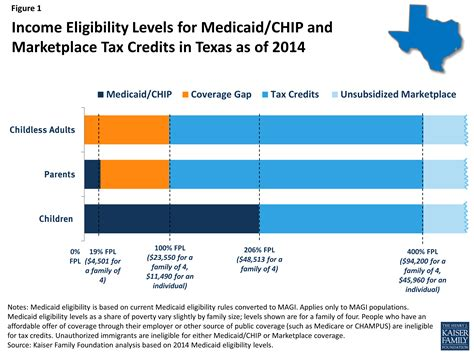 Louisiana Pregnancy Medicaid Application Processing Time How Will The Uninsured In Fare The Affordable