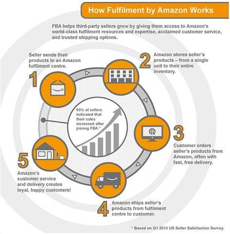 amazon fba 41 legitimate ways to make money online without being