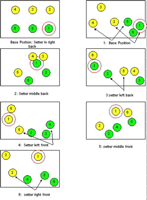 libero volleyball rotation volleyball rotations 6 2 diagrams
