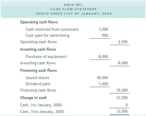 personal finance template personal finance forecasting cash flow