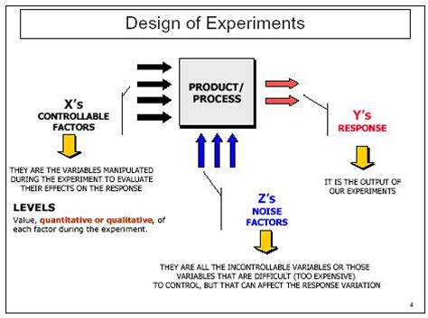 design of experiment report exle 7 best images of excel for design of experiments free